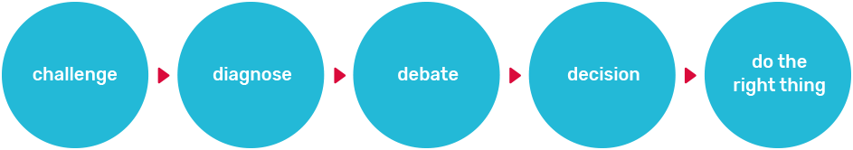 challenge > diagnose > debate > decision > do the right thing